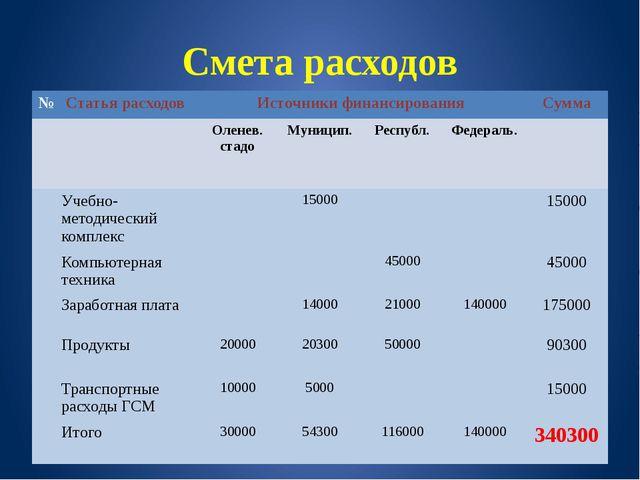 Смета расходов № Статья расходов Источники финансирования Сумма Оленев.стадо...
