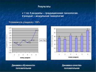 Результаты с 1 по 5 разделы – традиционная технология. 6 раздел – модульная т