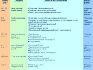 Номер урокаТип урокаОсновные методы обученияФормы работы 1,4,7,10 уроки У