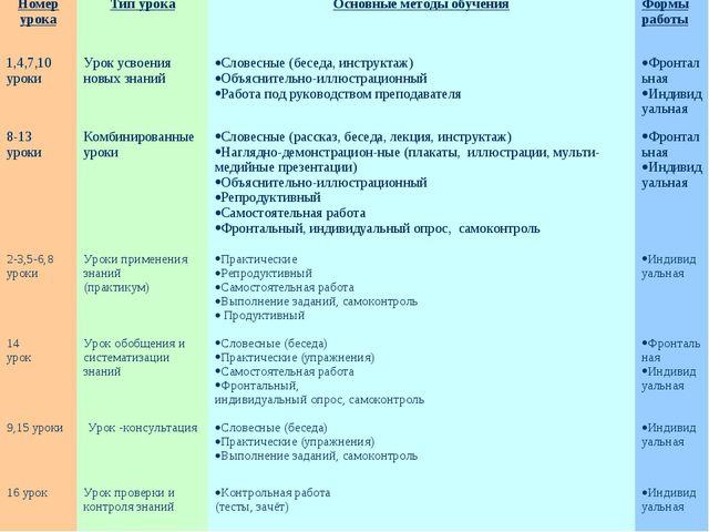Номер урокаТип урокаОсновные методы обученияФормы работы 1,4,7,10 уроки У...