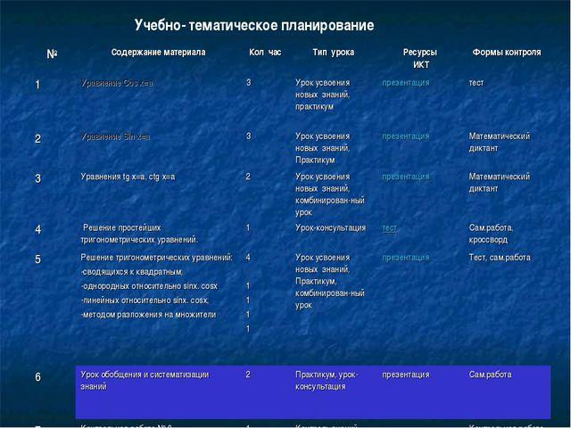 Учебно- тематическое планирование №Содержание материалаКол часТип урокаРе...