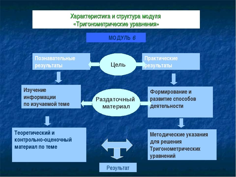 Характеристика и структура модуля «Тригонометрические уравнения» МОДУЛЬ 6 Поз...