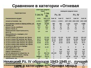 Сравнение в категории «Огневая мощь» Немецкий Pz. IV образцов 1943-1945 гг. л
