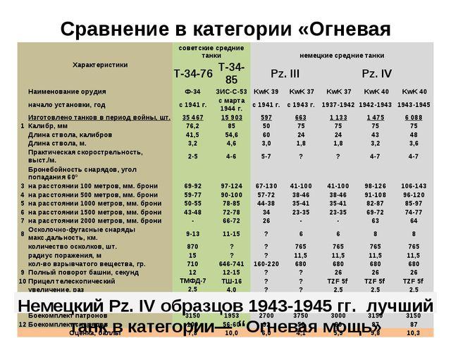 Сравнение в категории «Огневая мощь» Немецкий Pz. IV образцов 1943-1945 гг. л...