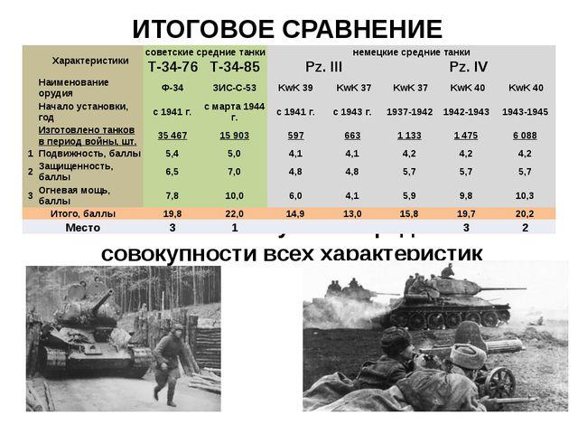 ИТОГОВОЕ СРАВНЕНИЕ 1 место - Т-34-85 лучший средний танк по совокупности всех...