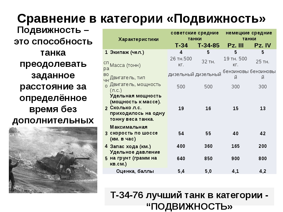 Сравнение в категории «Подвижность» Подвижность – это способность танка преод...
