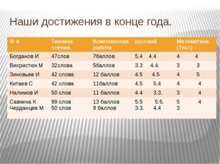 Наши достижения в конце года. Ф и Техника чтения Комплекснаяработа русский Ма