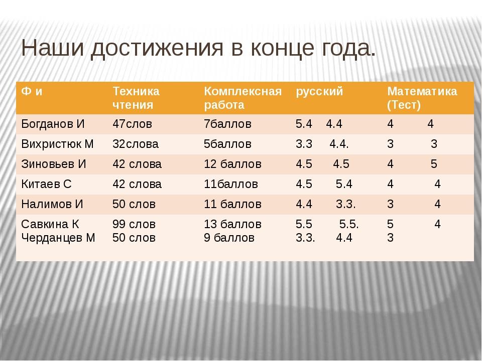 Наши достижения в конце года. Ф и Техника чтения Комплекснаяработа русский Ма...