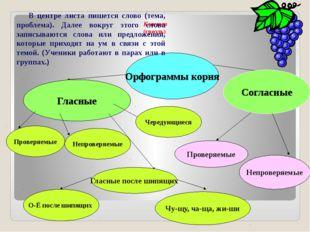 Орфограммы корня Гласные Согласные Проверяемые Непроверяемые Чередующиеся Про