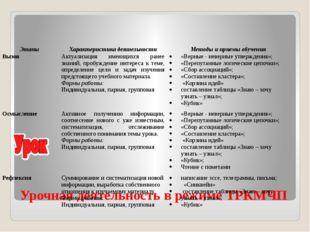 Урочная деятельность в режиме ТРКМЧП Этапы Характеристика деятельности Методы