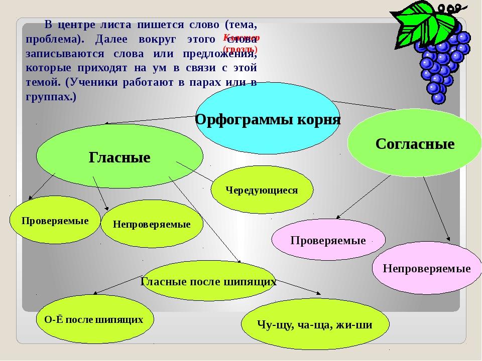 Орфограммы корня Гласные Согласные Проверяемые Непроверяемые Чередующиеся Про...