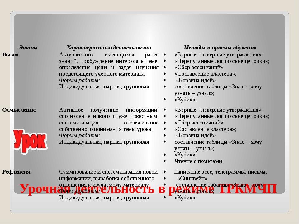 Урочная деятельность в режиме ТРКМЧП Этапы Характеристика деятельности Методы...