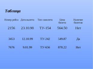 Таблица Номер рейсаДата вылетаТип самолетаЦена билетаНаличие билетов 2156