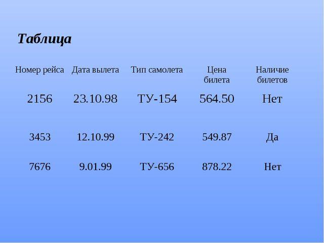 Таблица Номер рейсаДата вылетаТип самолетаЦена билетаНаличие билетов 2156...