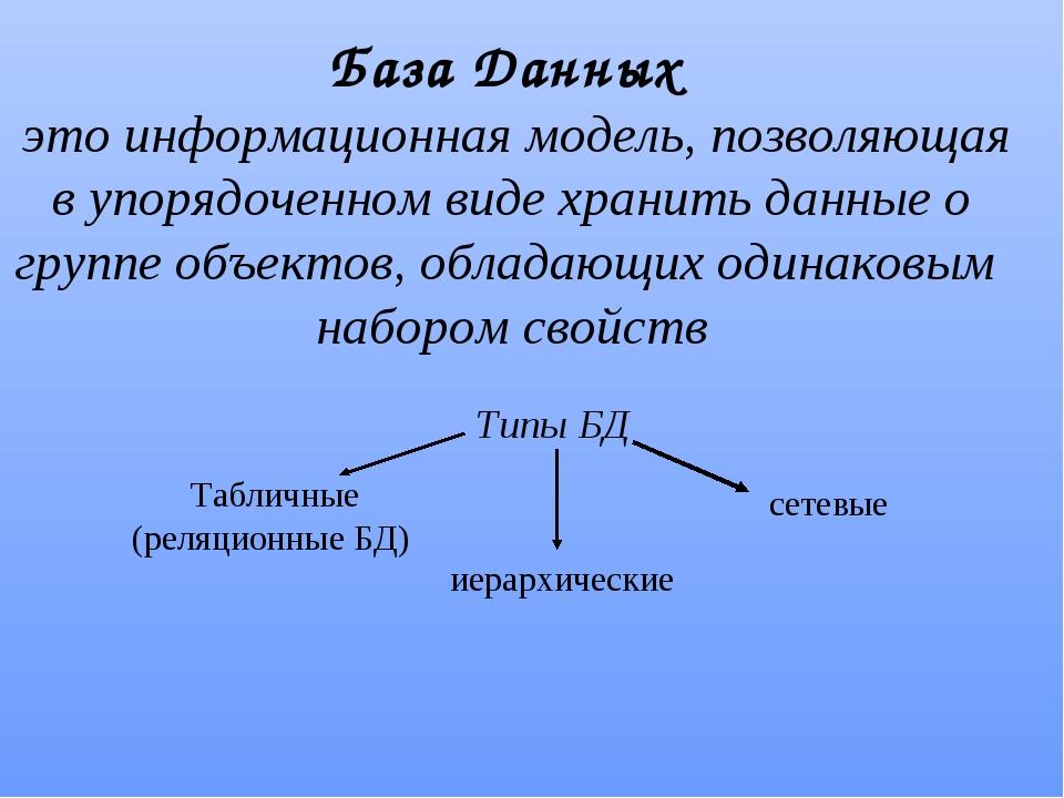 База Данных это информационная модель, позволяющая в упорядоченном виде храни...