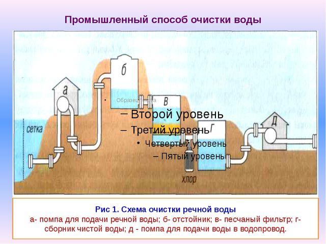 Промышленный способ очистки воды Рис 1. Схема очистки речной воды а- помпа дл...