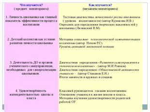 Что изучается? ( предмет мониторинга) Как изучается? (механизм мониторинга) 1