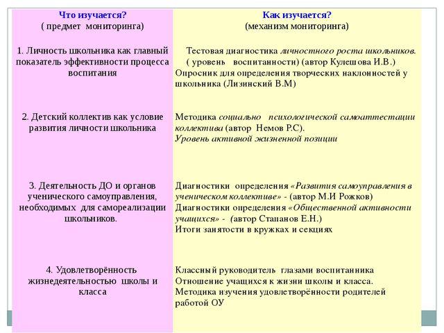 Что изучается? ( предмет мониторинга) Как изучается? (механизм мониторинга) 1...