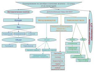 Планирование по алгебре и началам анализа – 11 класс (2-ое полугодие) Математ