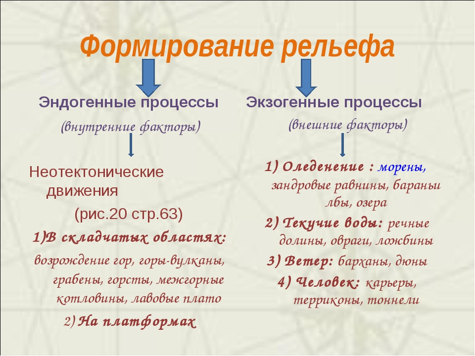 Формирование рельефа Эндогенные процессы (внутренние факторы) Неотектонически...