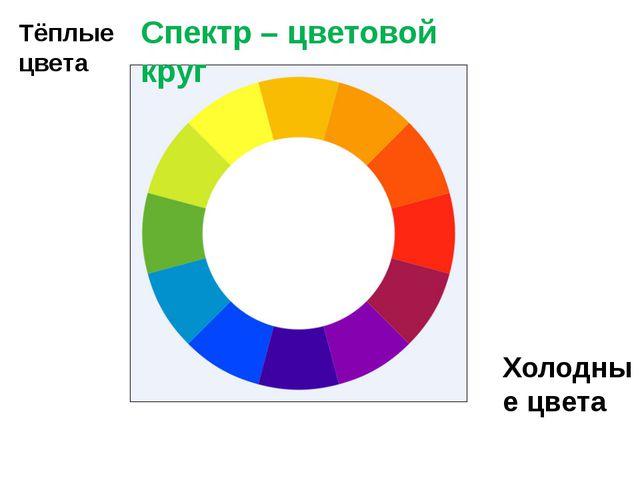Тёплые цвета Холодные цвета Спектр – цветовой круг
