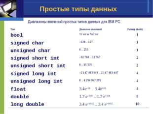 Простые типы данных Диапазоны значений простых типов данных для IBM PC ТипДи
