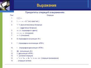 Выражения Приоритеты операций в выражениях РангОперации 1( ) [ ] -> . 2! ~