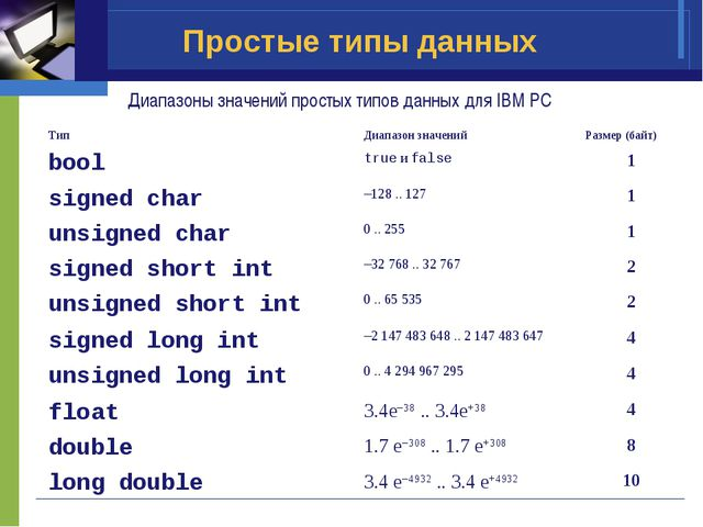 Простые типы данных Диапазоны значений простых типов данных для IBM PC ТипДи...