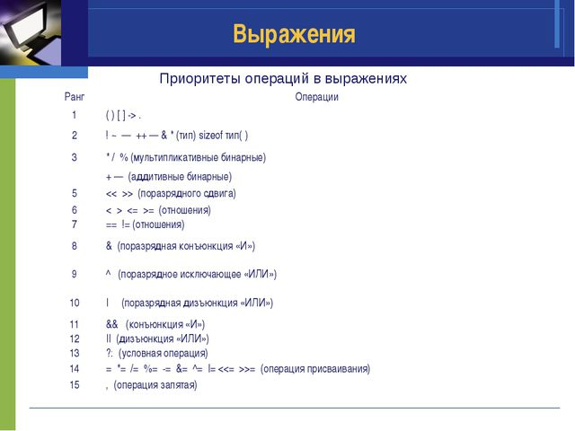 Выражения Приоритеты операций в выражениях РангОперации 1( ) [ ] -> . 2! ~...