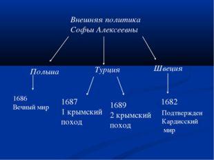 Внешняя политика Софьи Алексеевны Польша Турция Швеция 1682 1687 1 крымский п