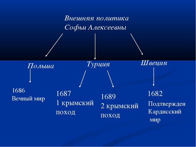 Внешняя политика Софьи Алексеевны Польша Турция Швеция 1682 1687 1 крымский п...