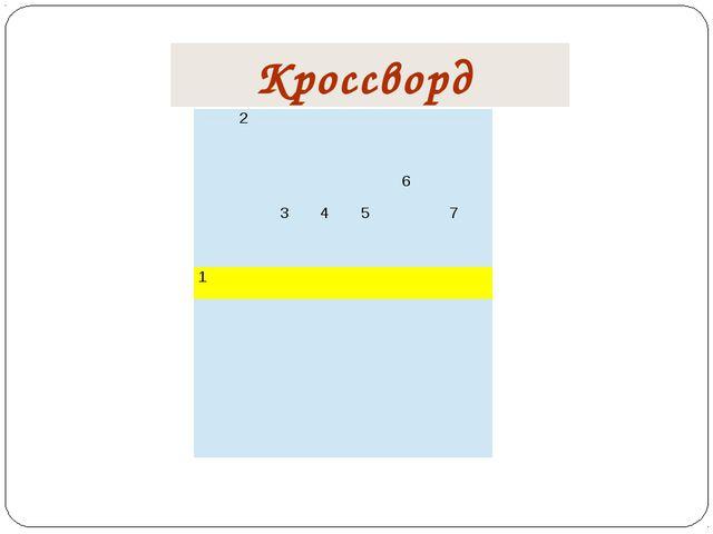 Кроссворд 2 6 3 4 5 7 1