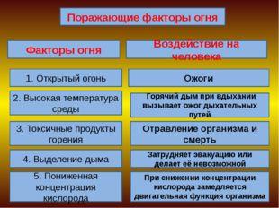 Поражающие факторы огня Факторы огня Воздействие на человека 1. Открытый огон