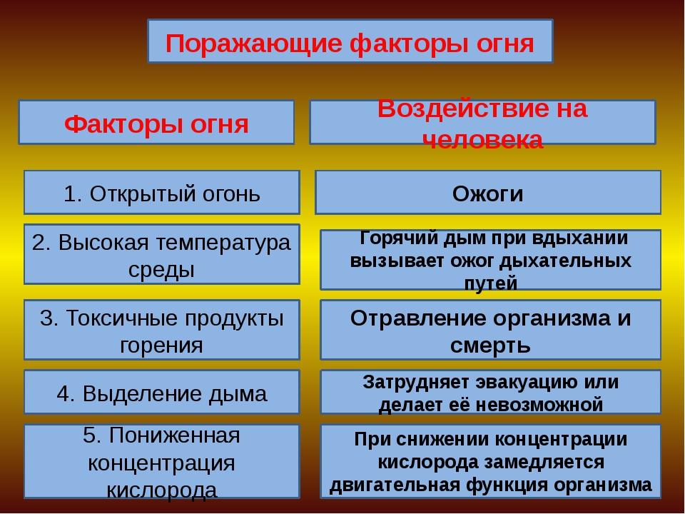 Поражающие факторы огня Факторы огня Воздействие на человека 1. Открытый огон...