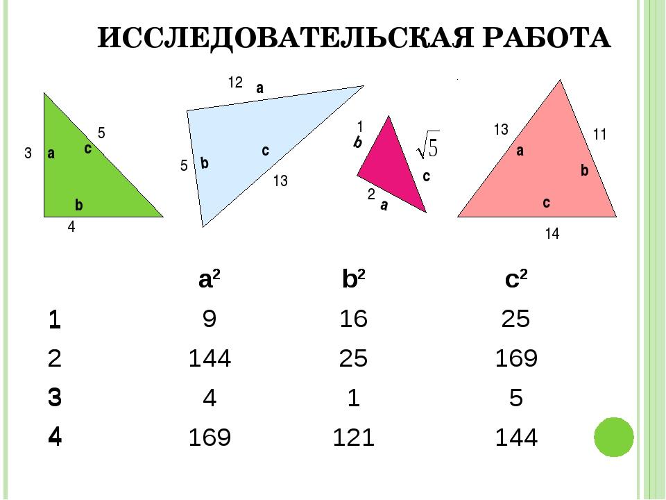 ИССЛЕДОВАТЕЛЬСКАЯ РАБОТА 14 а а а b b b c c c a2b2c2 191625 21442516...