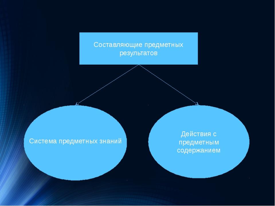 Составляющие предметных результатов Действия с предметным содержанием Систем...