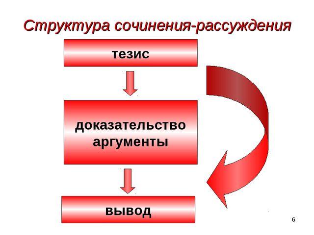 * Структура сочинения-рассуждения тезис доказательство аргументы вывод