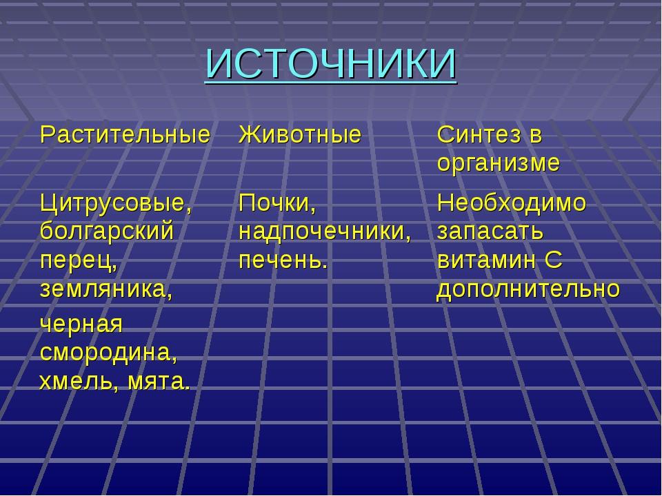 ИСТОЧНИКИ РастительныеЖивотныеСинтез в организме Цитрусовые, болгарский пер...