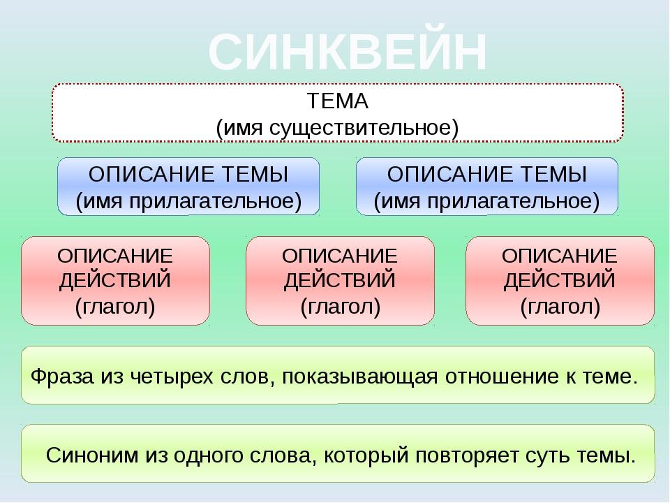 СИНКВЕЙН ТЕМА (имя существительное) ОПИСАНИЕ ТЕМЫ (имя прилагательное) ОПИСАН...