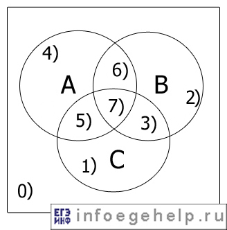 C:\Users\Учитель\Desktop\diagram_eiler_venna3.jpg