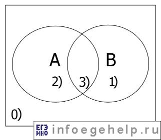 C:\Users\Учитель\Desktop\diagram_eiler_venna2.jpg