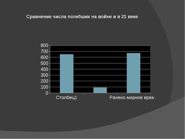 Сравнение числа погибших на войне и в 21 веке