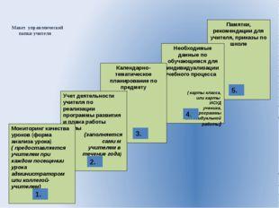 Макет  управленческой        папки учителя