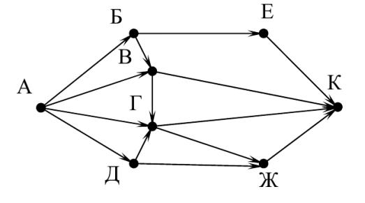 Общая схема решения задач на количество информации
