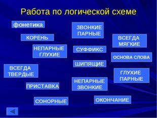 Работа по логической схеме фонетика НЕПАРНЫЕ ГЛУХИЕ ЗВОНКИЕ ПАРНЫЕ ШИПЯЩИЕ ГЛ