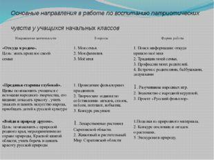 Направление деятельности Вопросы Формы работы «Я родом из Саратовского края »