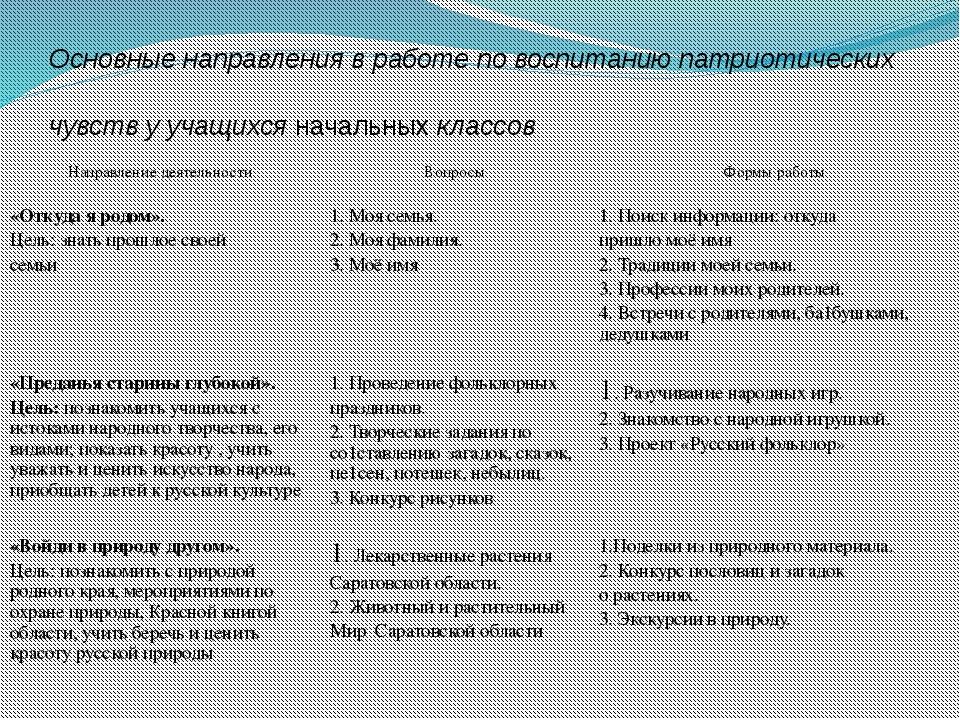 Направление деятельности Вопросы Формы работы «Я родом из Саратовского края »...