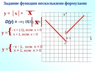 Задание функции несколькими формулами y = │x│+ x │x│ y ={ D(у) = ﴾-∞; 0﴿U﴾0;