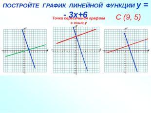 ЛИНЕНАЯ ФУНКЦИЯ и ГРАФИК ПОСТРОЙТЕ ГРАФИК ЛИНЕЙНОЙ ФУНКЦИИ у = - 3х+6 С (9, 5