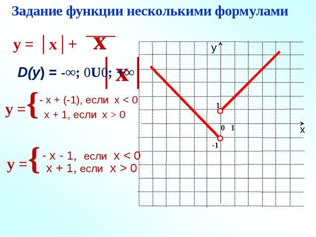 Задание функции несколькими формулами y = │x│+ x │x│ y ={ D(у) = ﴾-∞; 0﴿U﴾0;...